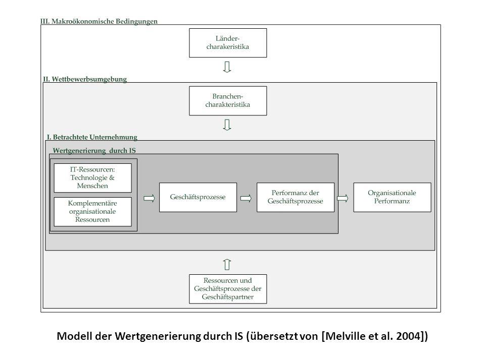 Modell der Wertgenerierung durch IS (übersetzt von [Melville et al